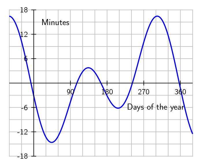 Equation_of_time.png
